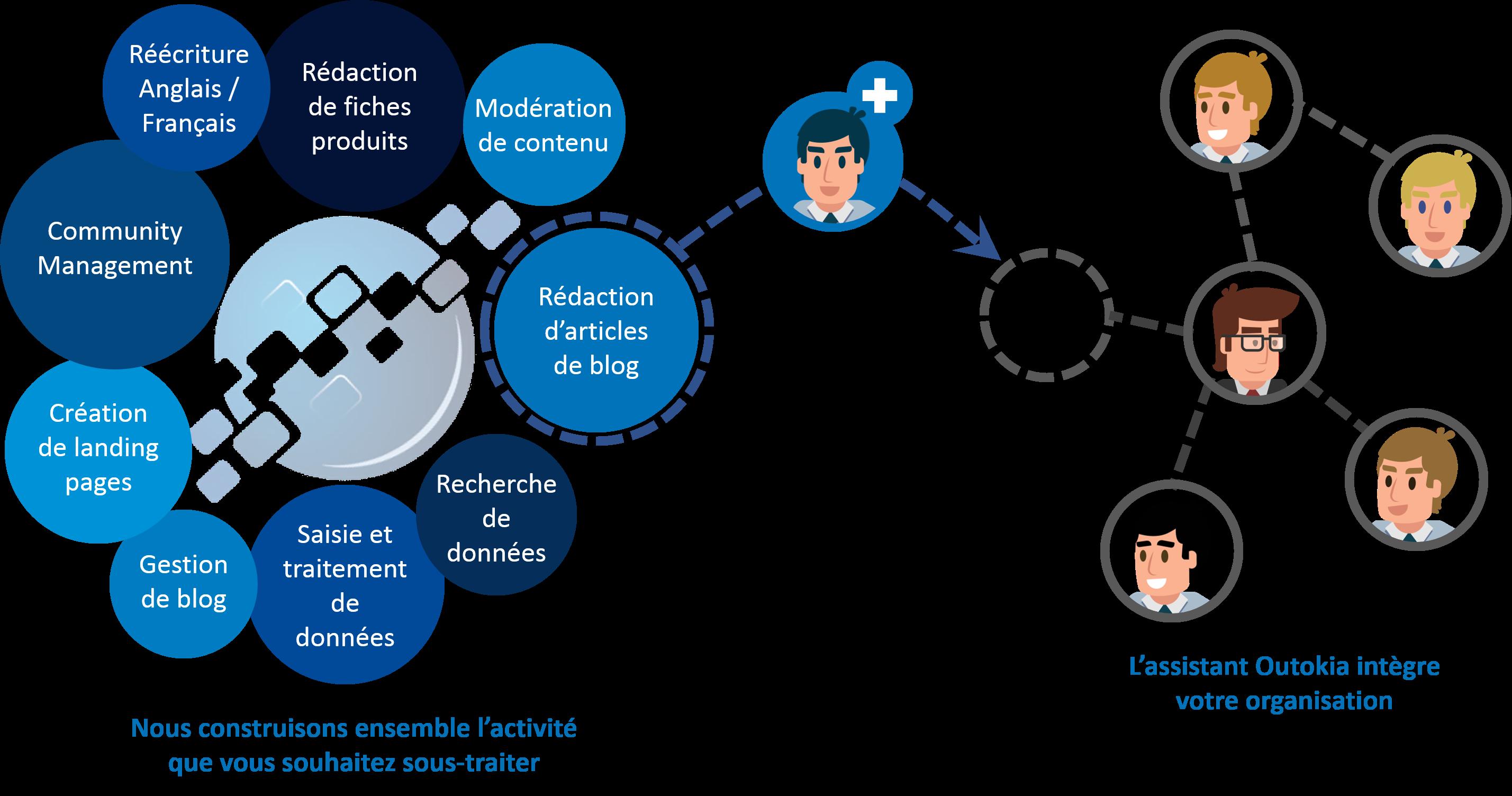Schéma qui représente les activités de rédaction de contenu web proposées et l'intégration de l'assistant Outokia au sein des équipes du client